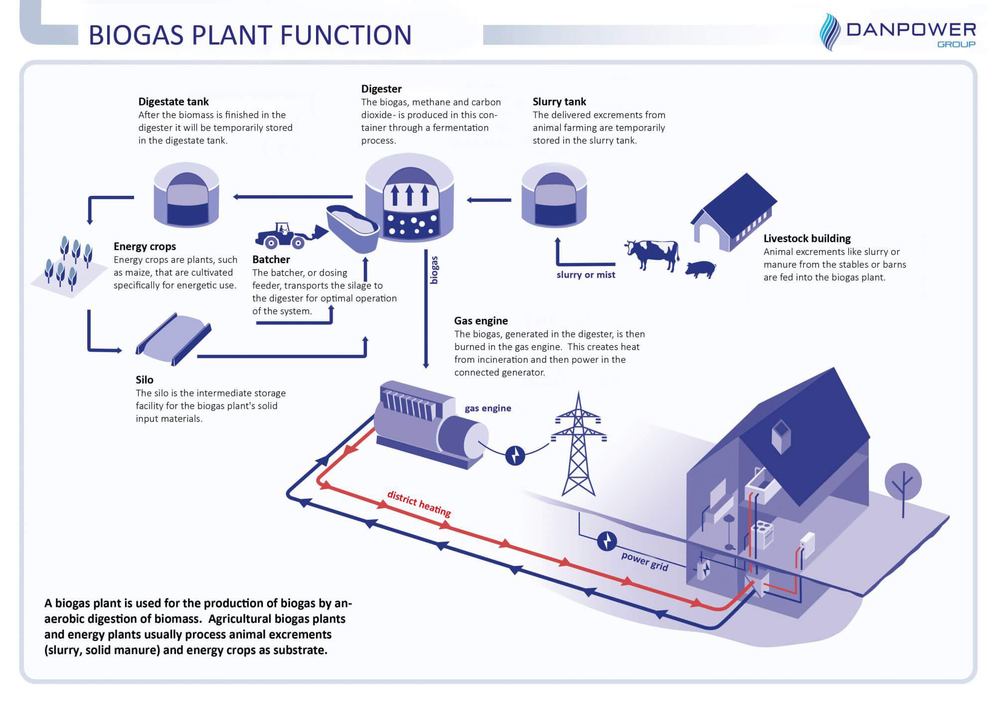 Funktion Biogasanlage