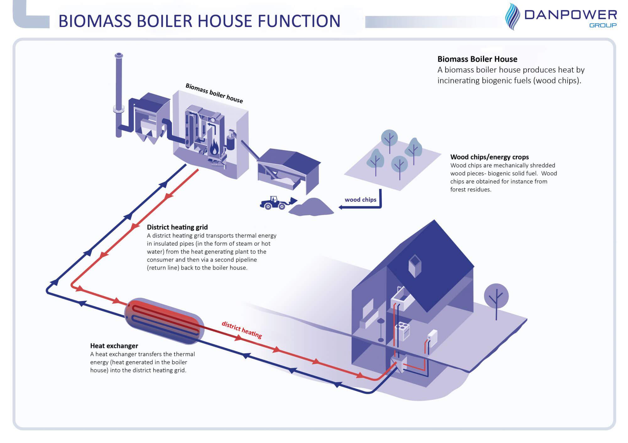 Funktion Biomasseheizwerk
